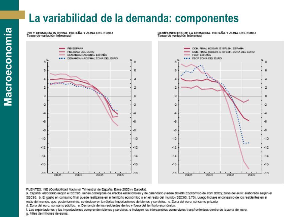 [ 25 ] Macroeconomía La variabilidad de la demanda: componentes