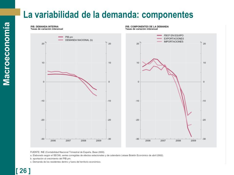 [ 26 ] Macroeconomía La variabilidad de la demanda: componentes