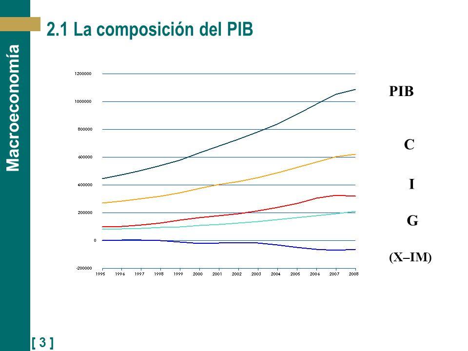 [ 4 ] Macroeconomía Composición del PIB de España en 2008 Fuente: Contabilidad Nacional, INE 2008Millones de EurosPorcentaje PIB (Y)1.088.502100,0 Consumo (C)794.44173,0 Gasto en consumo final de los hogares + ISFLSH622.81057,2 Gasto en consumo final de las AAPP (G)211.09519,4 Inversión FBCF (I)313.97528,8 Residencial87.7508,1 No residencial226.22520,8 Exportaciones netas (X-M)-64.036-5,9 Exportaciones de bienes y servicios (X)288.98526,5 Importaciones de bienes y servicios (IM)353.02132,4 Variación de existencias4.6580,4
