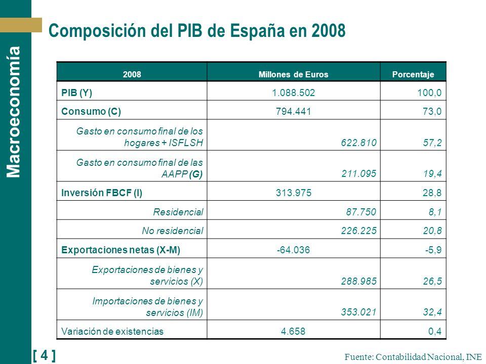 [ 4 ] Macroeconomía Composición del PIB de España en 2008 Fuente: Contabilidad Nacional, INE 2008Millones de EurosPorcentaje PIB (Y)1.088.502100,0 Con