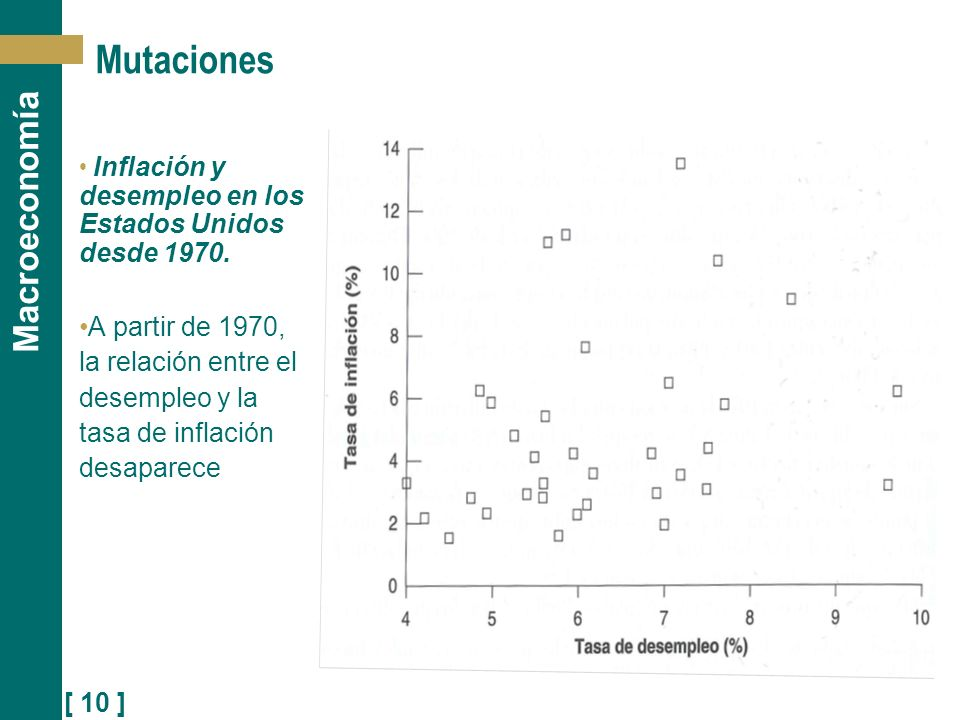 [ 10 ] Macroeconomía Mutaciones Inflación y desempleo en los Estados Unidos desde 1970. A partir de 1970, la relación entre el desempleo y la tasa de