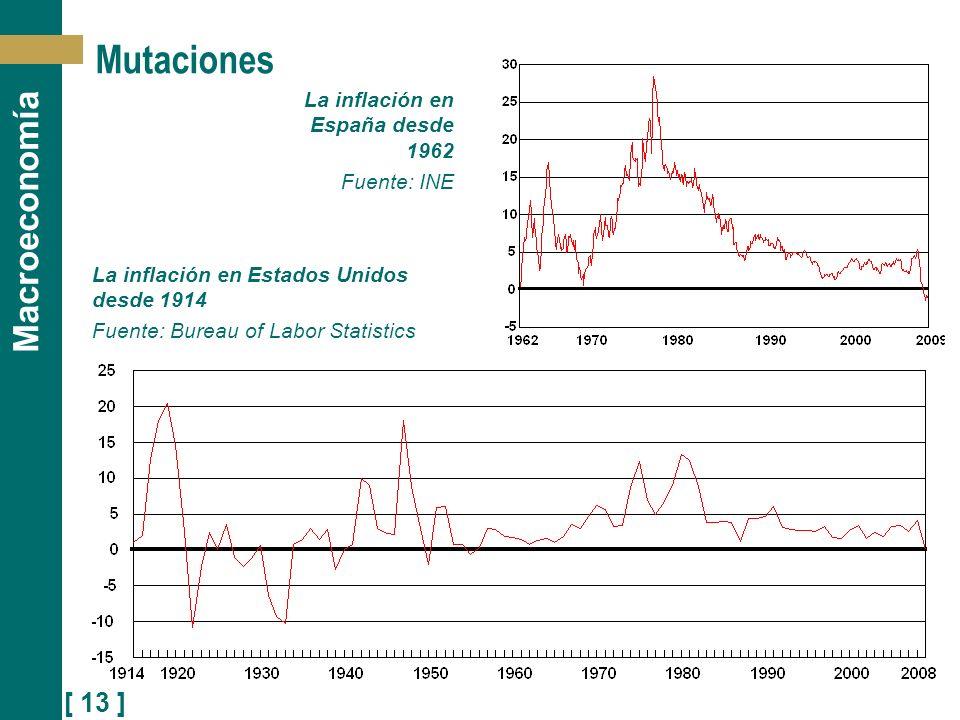[ 13 ] Macroeconomía Mutaciones La inflación en España desde 1962 Fuente: INE La inflación en Estados Unidos desde 1914 Fuente: Bureau of Labor Statis