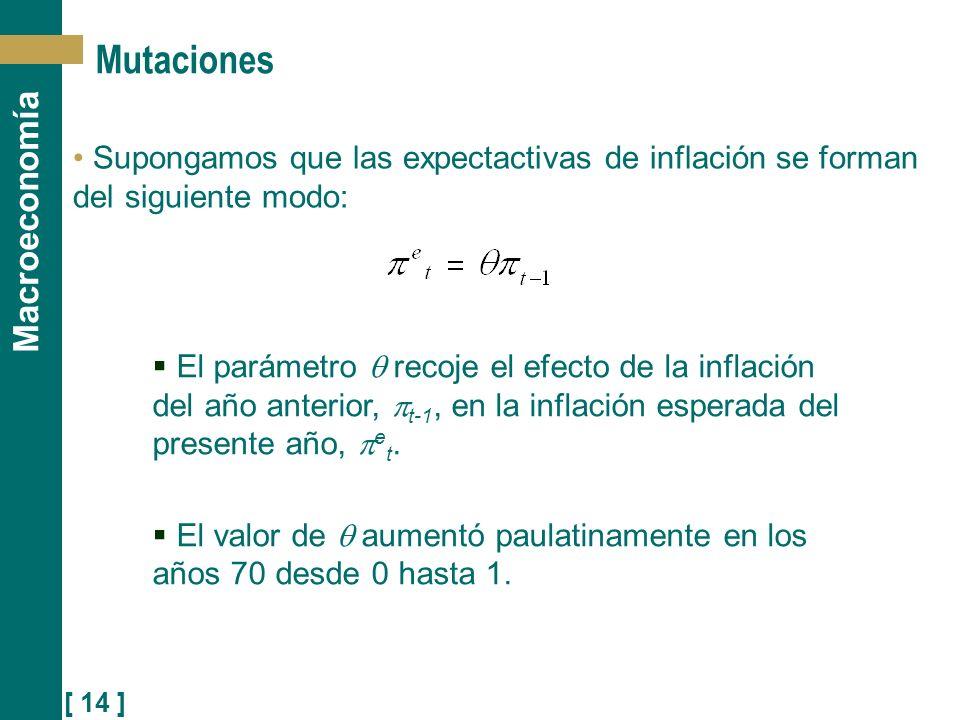 [ 14 ] Macroeconomía Mutaciones Supongamos que las expectactivas de inflación se forman del siguiente modo: El parámetro recoje el efecto de la inflac