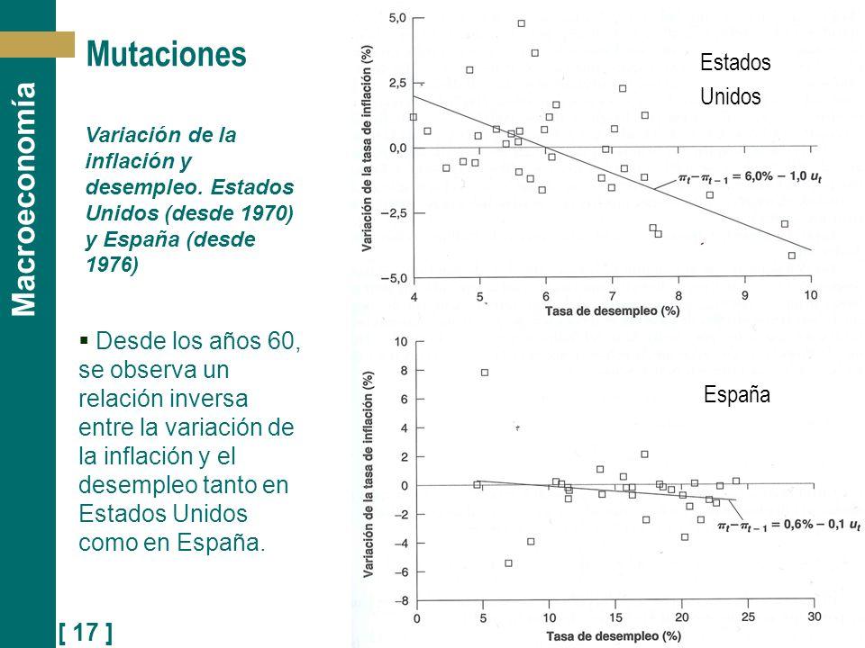 [ 17 ] Macroeconomía Mutaciones Variación de la inflación y desempleo. Estados Unidos (desde 1970) y España (desde 1976) España Estados Unidos Desde l