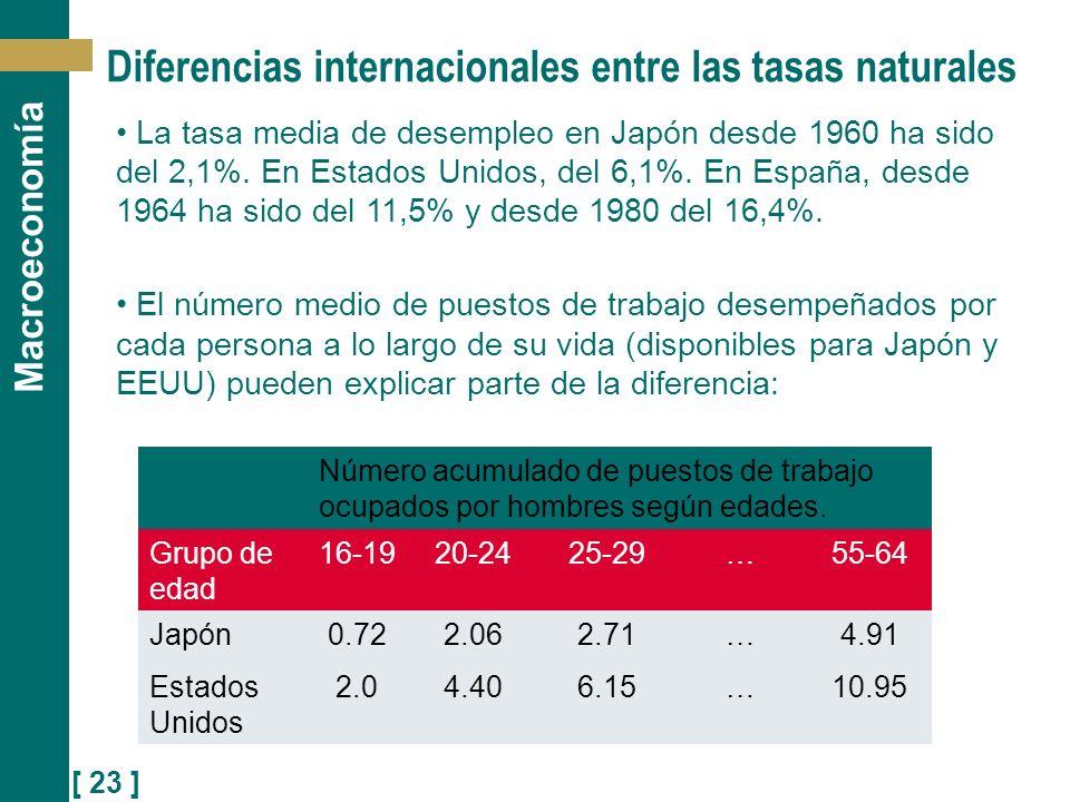 [ 23 ] Macroeconomía La tasa media de desempleo en Japón desde 1960 ha sido del 2,1%. En Estados Unidos, del 6,1%. En España, desde 1964 ha sido del 1