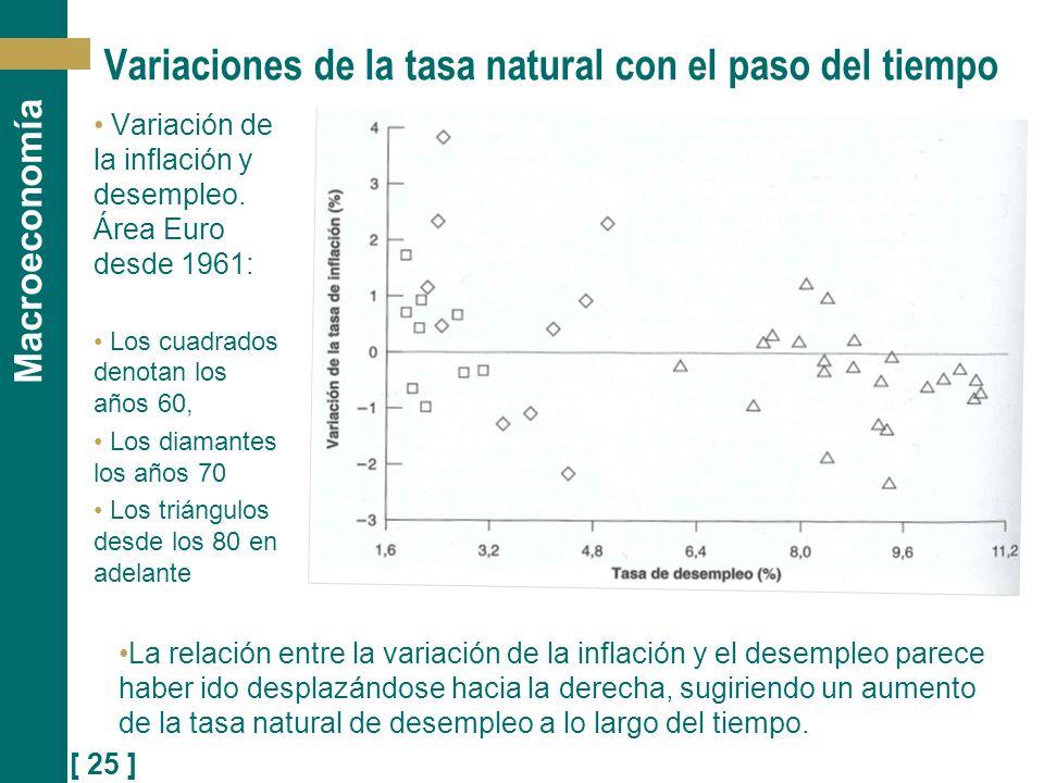 [ 25 ] Macroeconomía Variación de la inflación y desempleo. Área Euro desde 1961: Los cuadrados denotan los años 60, Los diamantes los años 70 Los tri
