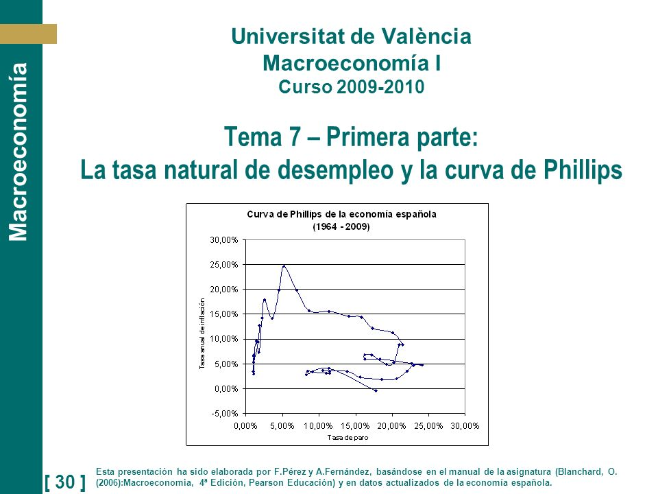 [ 30 ] Macroeconomía Universitat de València Macroeconomía I Curso 2009-2010 Tema 7 – Primera parte: La tasa natural de desempleo y la curva de Philli