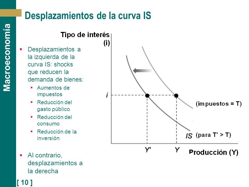 [ 10 ] Macroeconomía Desplazamientos de la curva IS Desplazamientos a la izquierda de la curva IS: shocks que reducen la demanda de bienes: Aumentos d