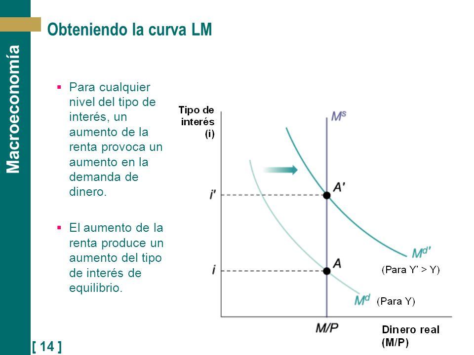 [ 14 ] Macroeconomía Obteniendo la curva LM Para cualquier nivel del tipo de interés, un aumento de la renta provoca un aumento en la demanda de diner