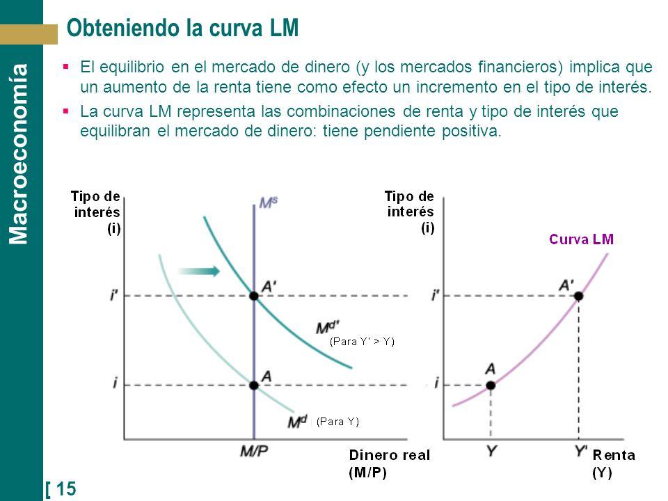 [ 15 ] Macroeconomía Obteniendo la curva LM El equilibrio en el mercado de dinero (y los mercados financieros) implica que un aumento de la renta tien