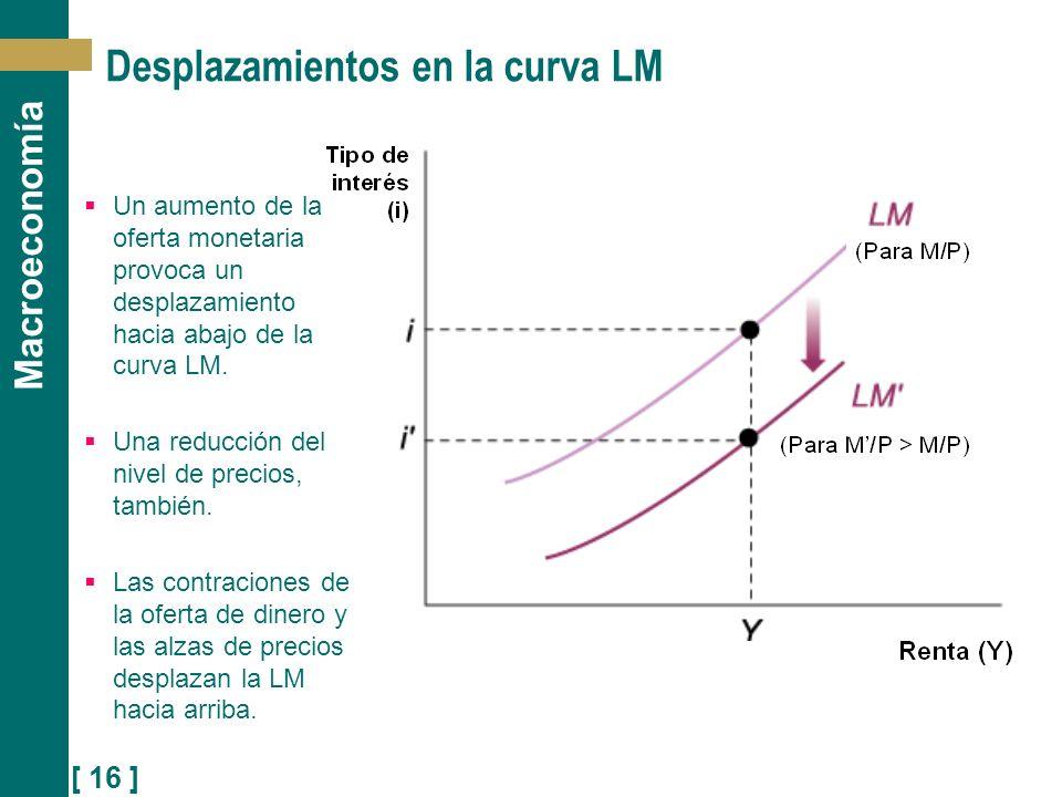 [ 16 ] Macroeconomía Desplazamientos en la curva LM Un aumento de la oferta monetaria provoca un desplazamiento hacia abajo de la curva LM. Una reducc