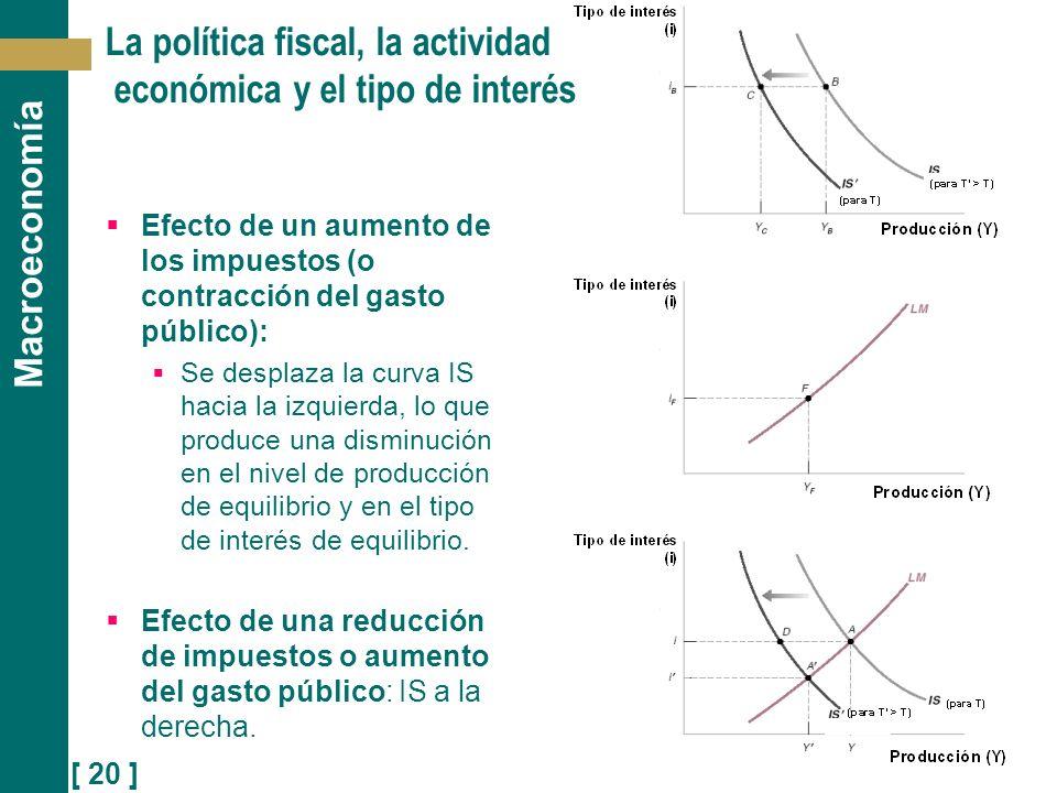 [ 20 ] Macroeconomía La política fiscal, la actividad económica y el tipo de interés Efecto de un aumento de los impuestos (o contracción del gasto pú