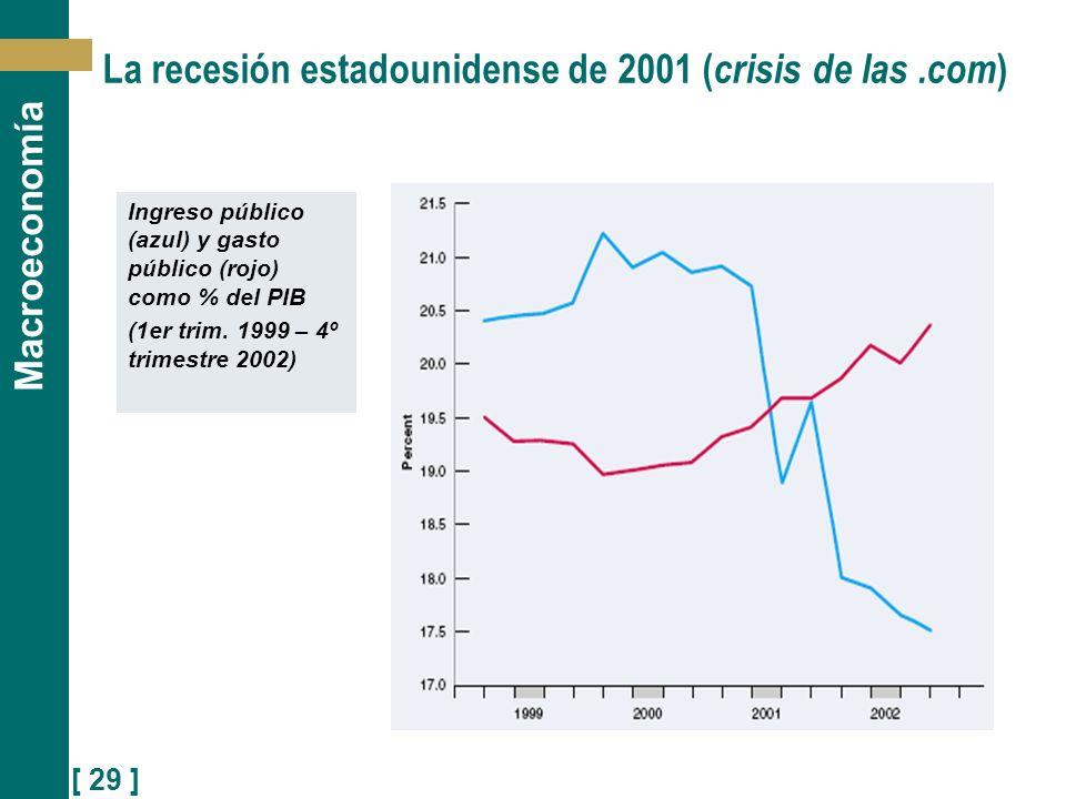 [ 29 ] Macroeconomía La recesión estadounidense de 2001 ( crisis de las.com ) Ingreso público (azul) y gasto público (rojo) como % del PIB (1er trim.