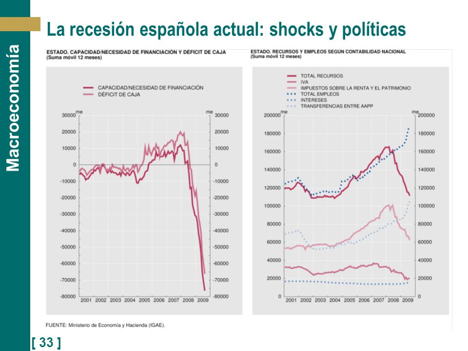 [ 33 ] Macroeconomía La recesión española actual: shocks y políticas