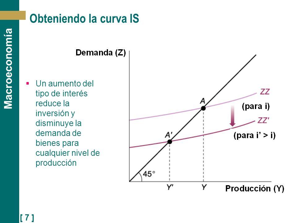 [ 7 ] Macroeconomía Obteniendo la curva IS Un aumento del tipo de interés reduce la inversión y disminuye la demanda de bienes para cualquier nivel de