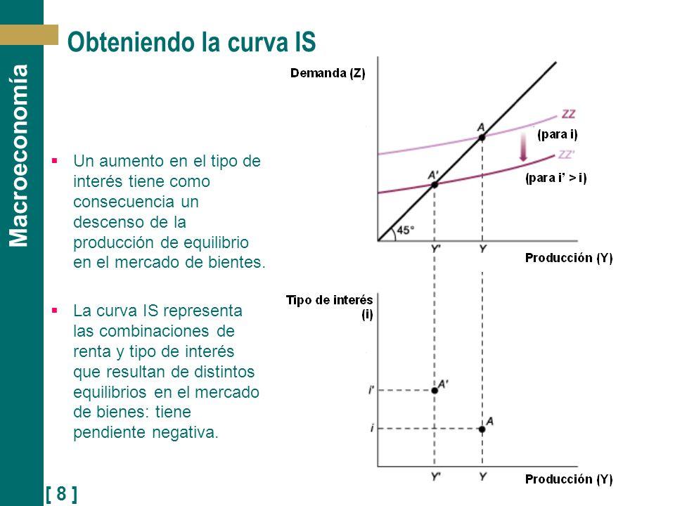 [ 8 ] Macroeconomía Obteniendo la curva IS Un aumento en el tipo de interés tiene como consecuencia un descenso de la producción de equilibrio en el m
