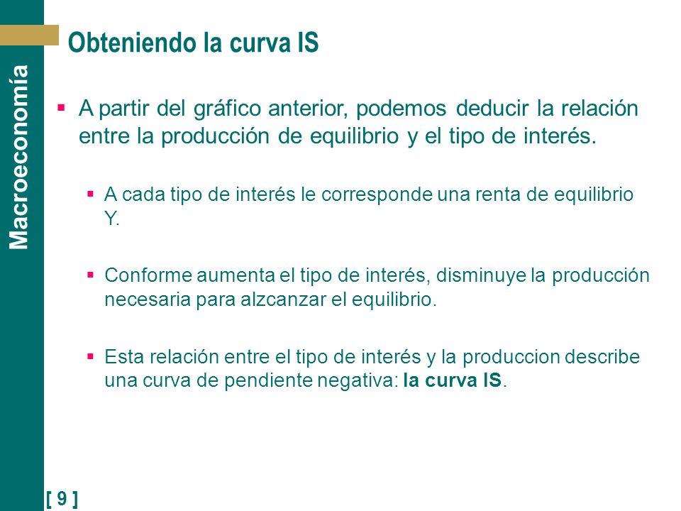 [ 9 ] Macroeconomía Obteniendo la curva IS A partir del gráfico anterior, podemos deducir la relación entre la producción de equilibrio y el tipo de i