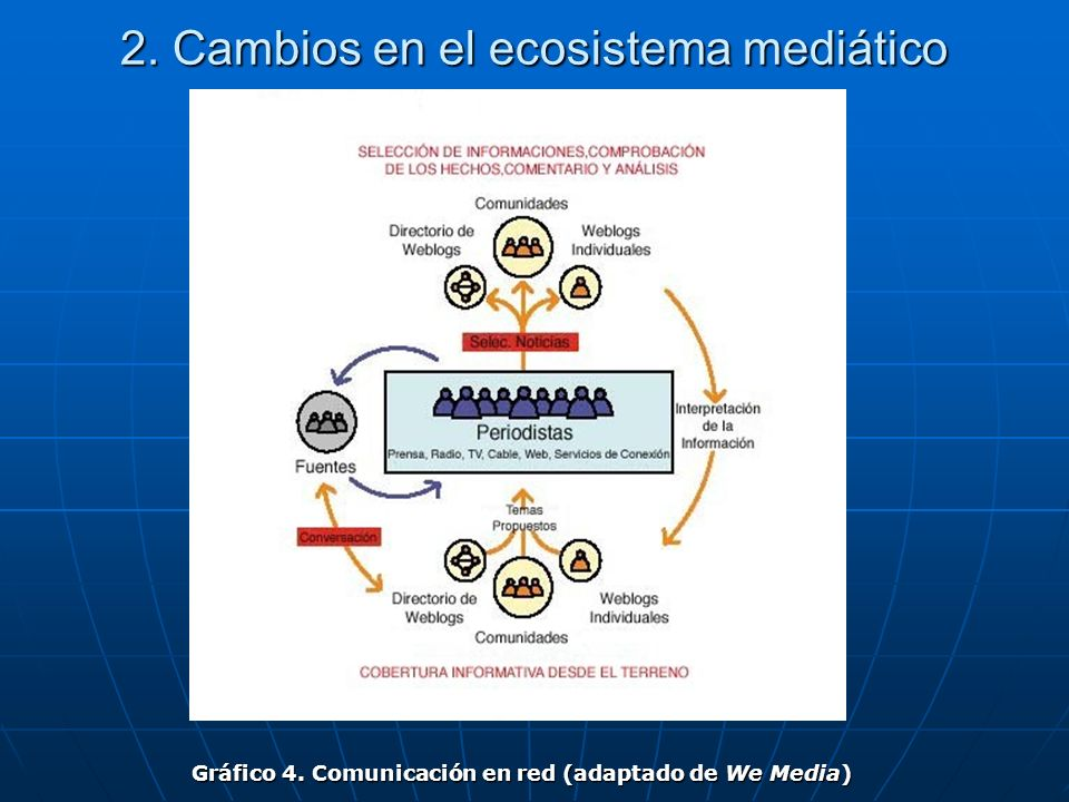 2. Cambios en el ecosistema mediático Gráfico 4. Comunicación en red (adaptado de We Media)