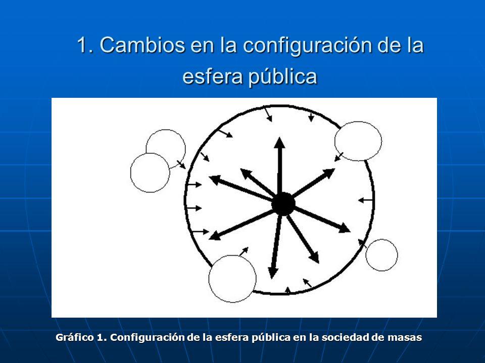1. Cambios en la configuración de la esfera pública Gráfico 1. Configuración de la esfera pública en la sociedad de masas