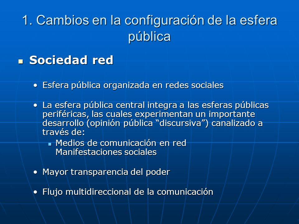 1. Cambios en la configuración de la esfera pública Sociedad red Sociedad red Esfera pública organizada en redes socialesEsfera pública organizada en
