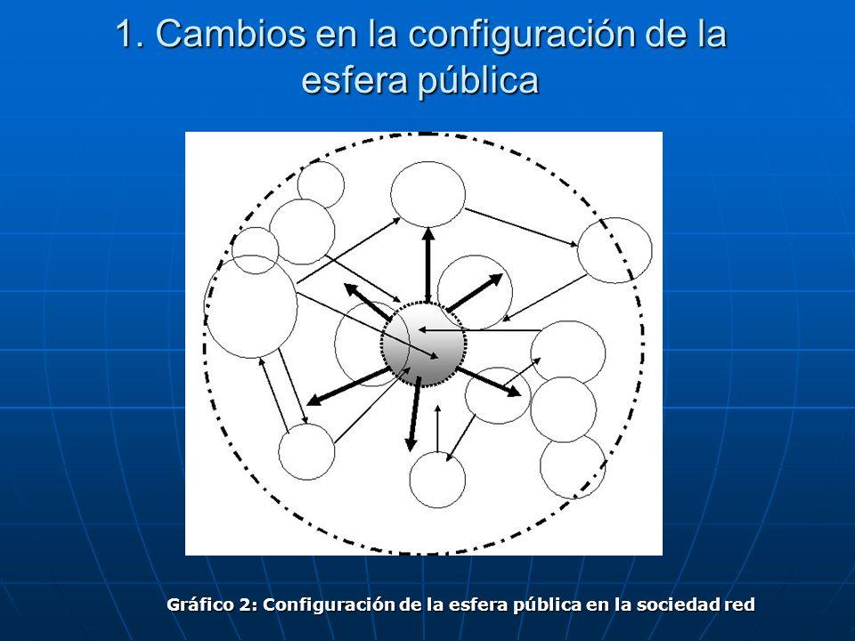 1. Cambios en la configuración de la esfera pública Gráfico 2: Configuración de la esfera pública en la sociedad red
