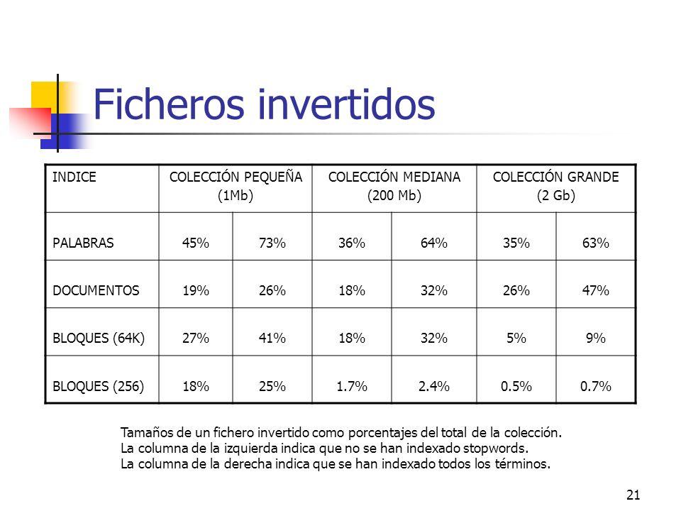 21 Ficheros invertidos INDICECOLECCIÓN PEQUEÑA (1Mb) COLECCIÓN MEDIANA (200 Mb) COLECCIÓN GRANDE (2 Gb) PALABRAS45%73%36%64%35%63% DOCUMENTOS19%26%18%