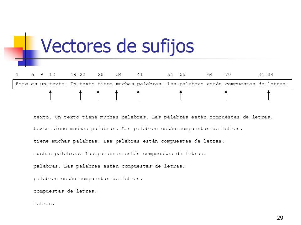 29 Vectores de sufijos Esto es un texto. Un texto tiene muchas palabras. Las palabras están compuestas de letras. 1 6 9 12 19 22 28 34 41 51 55 64 70