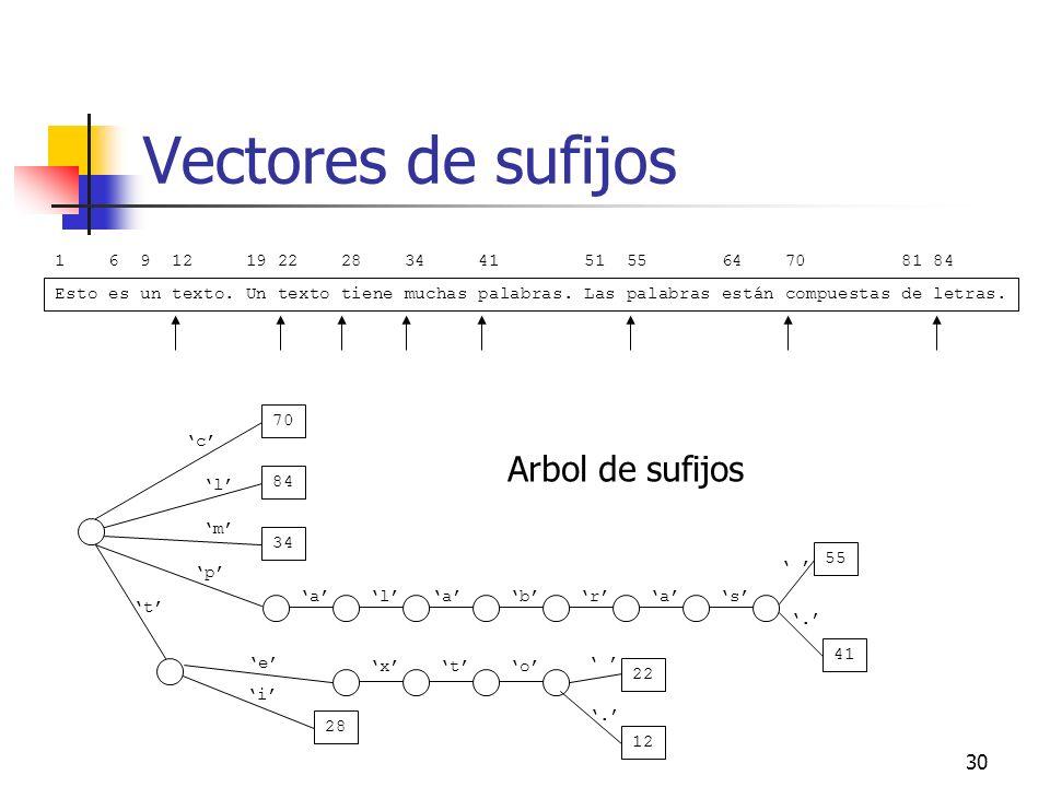 30 Vectores de sufijos Esto es un texto. Un texto tiene muchas palabras. Las palabras están compuestas de letras. 1 6 9 12 19 22 28 34 41 51 55 64 70
