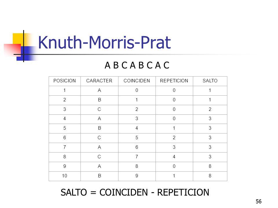 56 Knuth-Morris-Prat POSICIONCARACTERCOINCIDENREPETICIONSALTO 1A001 2B101 3C202 4A303 5B413 6C523 7A633 8C743 9A808 10B918 A B C A B C A C SALTO = COI