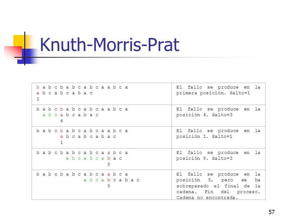 57 Knuth-Morris-Prat b a b c b a b c a b c a a b c a a b c a b c a b a c 1 El fallo se produce en la primera posición. Salto=1 b a b c b a b c a b c a