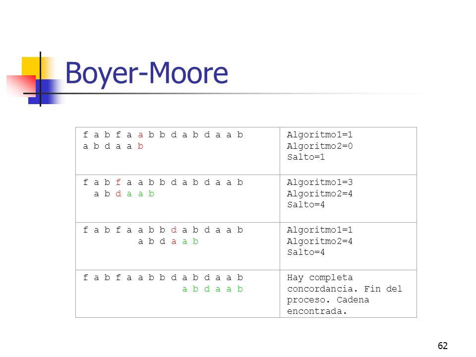 62 Boyer-Moore f a b f a a b b d a b d a a b a b d a a b Algoritmo1=1 Algoritmo2=0 Salto=1 f a b f a a b b d a b d a a b a b d a a b Algoritmo1=3 Algo