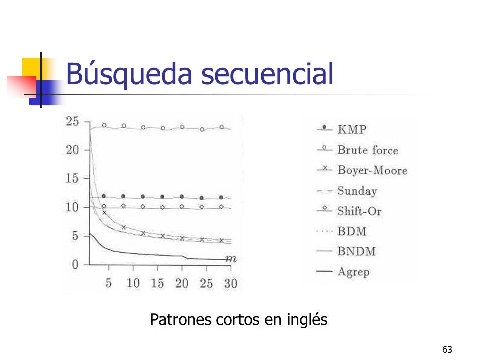 63 Búsqueda secuencial Patrones cortos en inglés