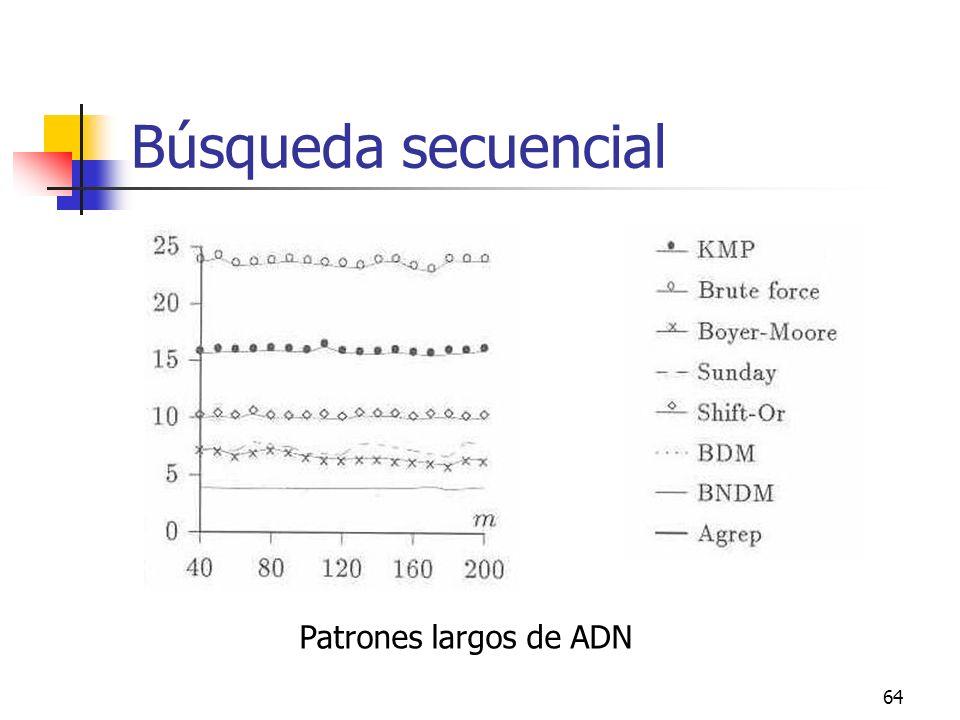 64 Búsqueda secuencial Patrones largos de ADN