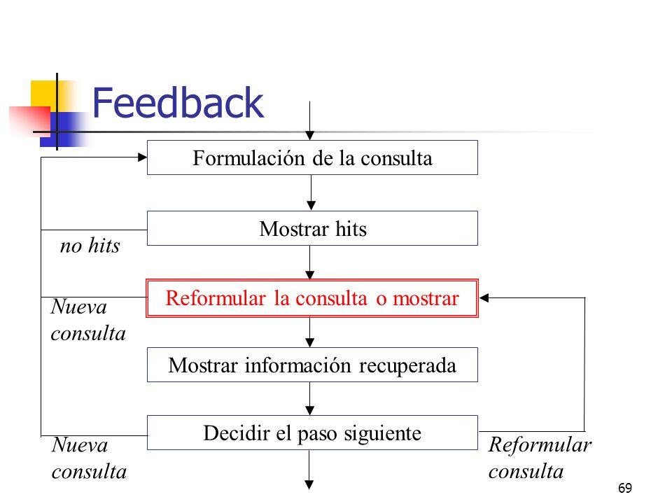69 Feedback Formulación de la consulta Mostrar hits Reformular la consulta o mostrar Mostrar información recuperada Decidir el paso siguiente no hits