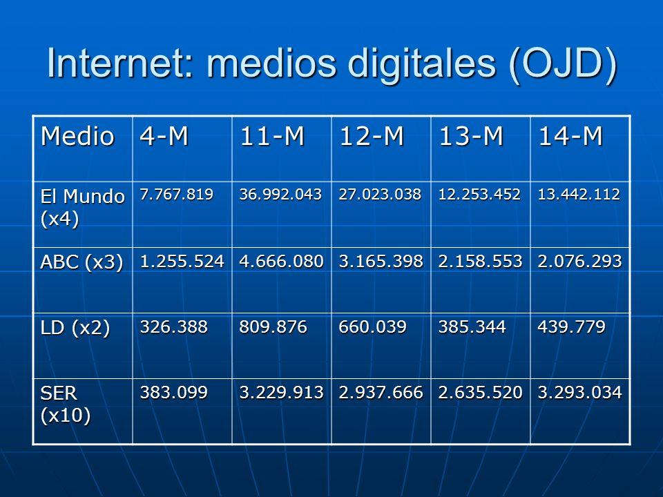 Internet: medios digitales (OJD) Medio4-M11-M12-M13-M14-M El Mundo (x4) 7.767.81936.992.04327.023.03812.253.45213.442.112 ABC (x3) 1.255.5244.666.0803