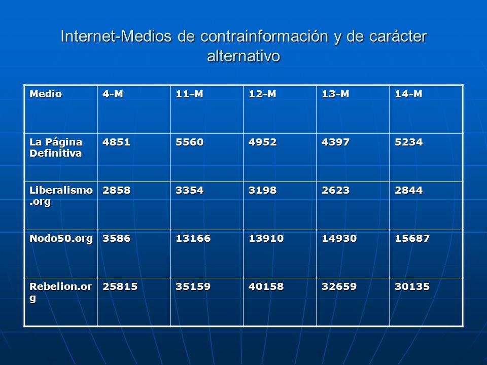 Internet-Medios de contrainformación y de carácter alternativo Medio4-M11-M12-M13-M14-M La Página Definitiva 48515560495243975234 Liberalismo.org 2858