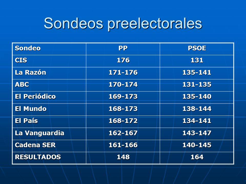 Sondeos preelectorales SondeoPPPSOE CIS176131 La Razón 171-176135-141 ABC170-174131-135 El Periódico 169-173135-140 El Mundo 168-173138-144 El País 16