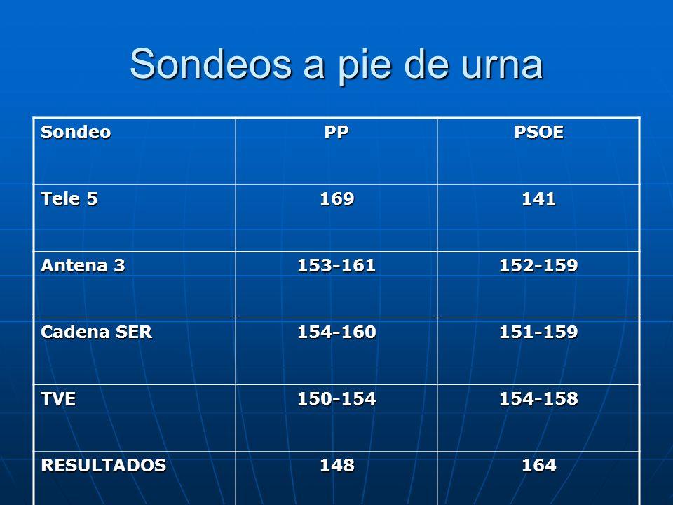 Sondeos a pie de urna SondeoPPPSOE Tele 5 169141 Antena 3 153-161152-159 Cadena SER 154-160151-159 TVE150-154154-158 RESULTADOS148164