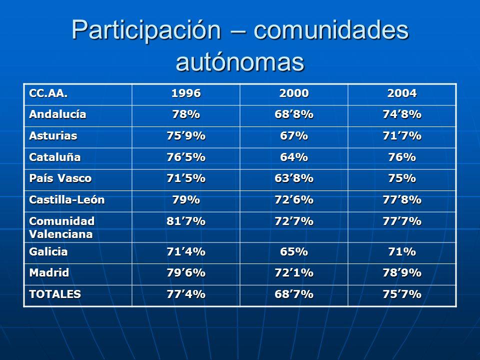 Participación – comunidades autónomas CC.AA.199620002004 Andalucía78%688%748% Asturias759%67%717% Cataluña765%64%76% País Vasco 715%638%75% Castilla-L