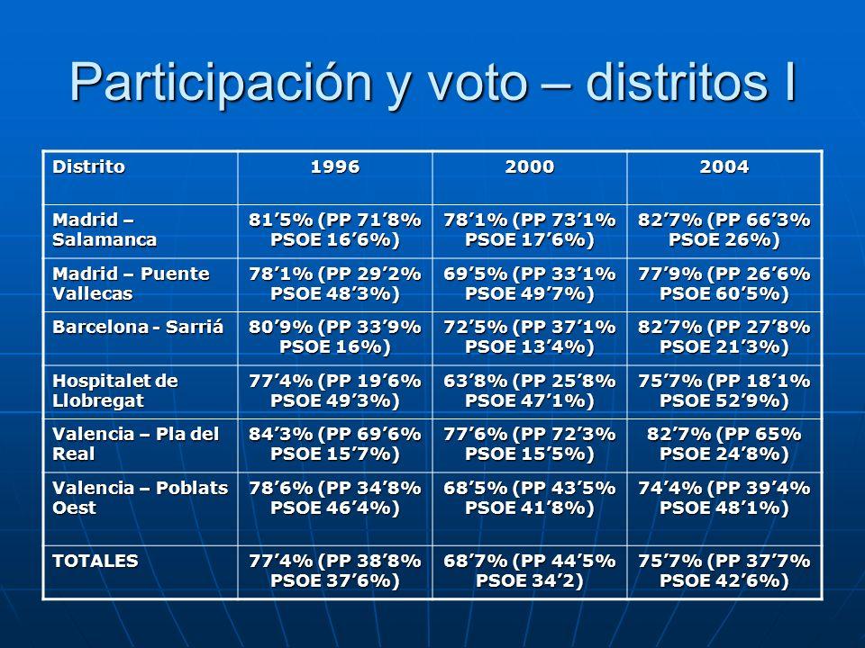 Participación y voto – distritos I Distrito199620002004 Madrid – Salamanca 815% (PP 718% PSOE 166%) 781% (PP 731% PSOE 176%) 827% (PP 663% PSOE 26%) M