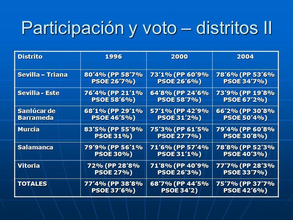 Participación y voto – distritos II Distrito199620002004 Sevilla – Triana 804% (PP 587% PSOE 267%) 731% (PP 609% PSOE 266%) 786% (PP 536% PSOE 347%) S