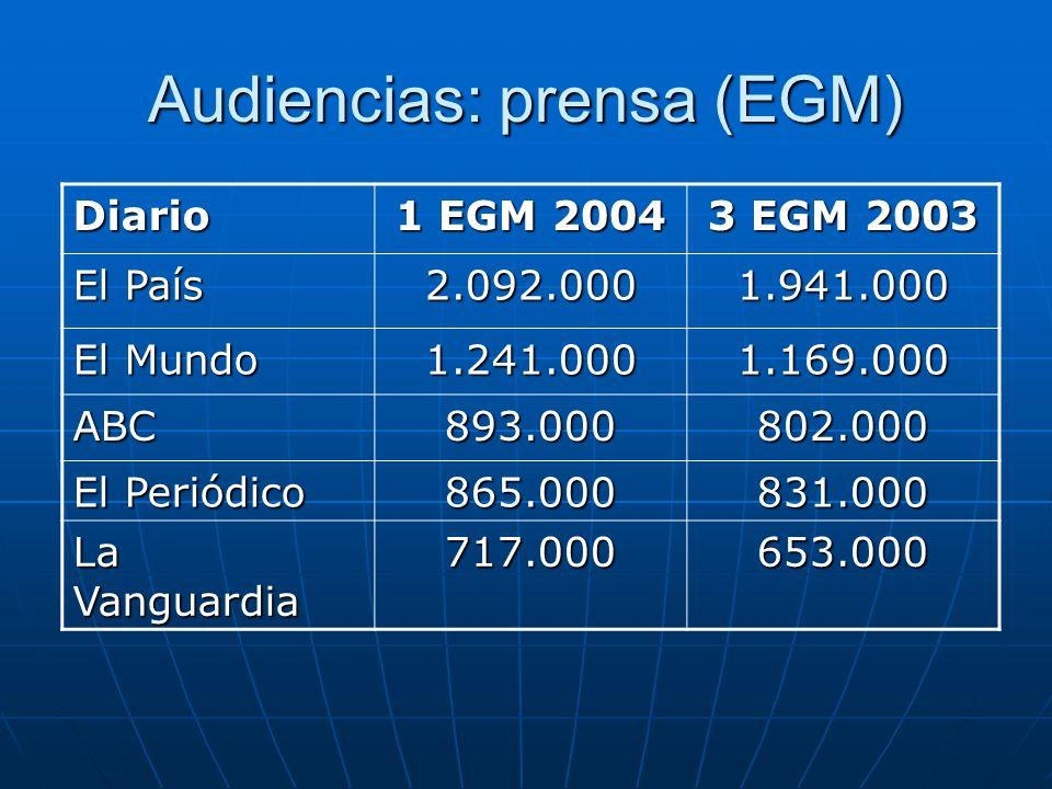 Audiencias: prensa (EGM) Diario 1 EGM 2004 3 EGM 2003 El País 2.092.0001.941.000 El Mundo 1.241.0001.169.000 ABC893.000802.000 El Periódico 865.000831