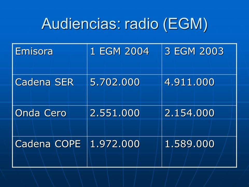 Audiencias: radio (EGM) Emisora 1 EGM 2004 3 EGM 2003 Cadena SER 5.702.0004.911.000 Onda Cero 2.551.0002.154.000 Cadena COPE 1.972.0001.589.000