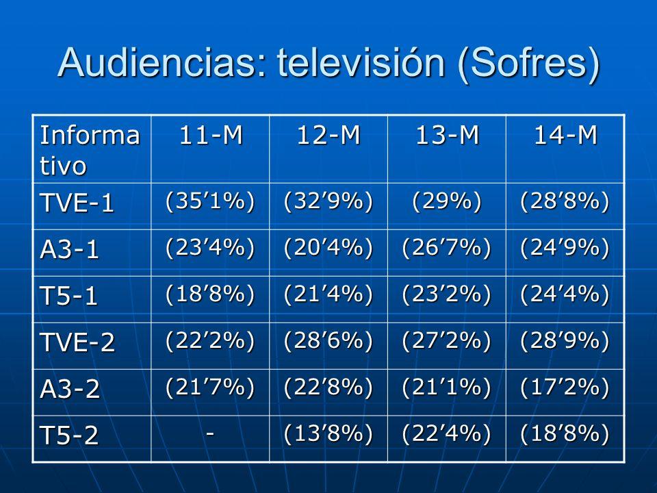Audiencias: televisión (Sofres) Informa tivo 11-M12-M13-M14-M TVE-1(351%)(329%)(29%)(288%) A3-1(234%)(204%)(267%)(249%) T5-1(188%)(214%)(232%)(244%) T