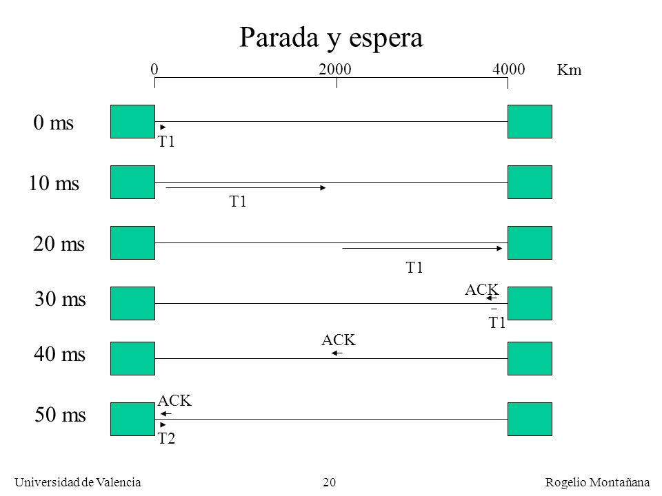 20 Universidad de Valencia Rogelio Montañana Parada y espera 0 ms 10 ms 20 ms 30 ms 40 ms 50 ms T1 ACK T2 400020000 Km