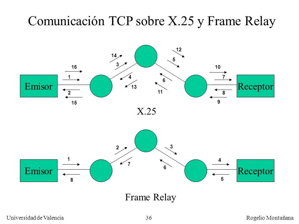 36 Universidad de Valencia Rogelio Montañana Comunicación TCP sobre X.25 y Frame Relay ReceptorEmisorReceptorEmisor 1 1 2 8 7 6 3 2 4 5 15 3 12 14 7 1
