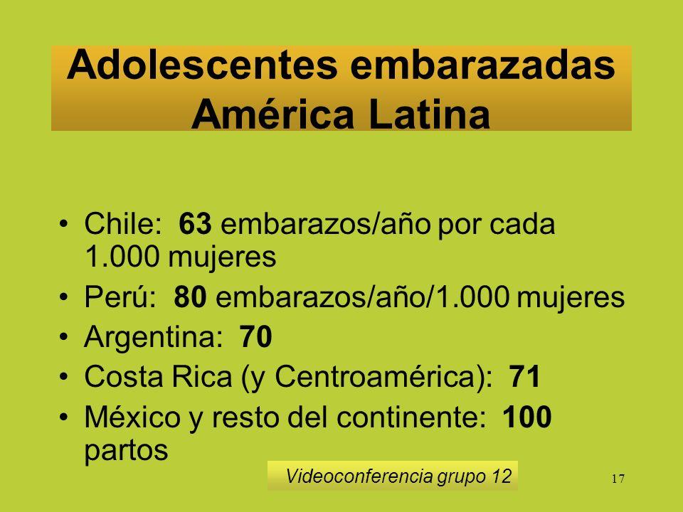17 Adolescentes embarazadas América Latina Chile: 63 embarazos/año por cada 1.000 mujeres Perú: 80 embarazos/año/1.000 mujeres Argentina: 70 Costa Rica (y Centroamérica): 71 México y resto del continente: 100 partos Videoconferencia grupo 12