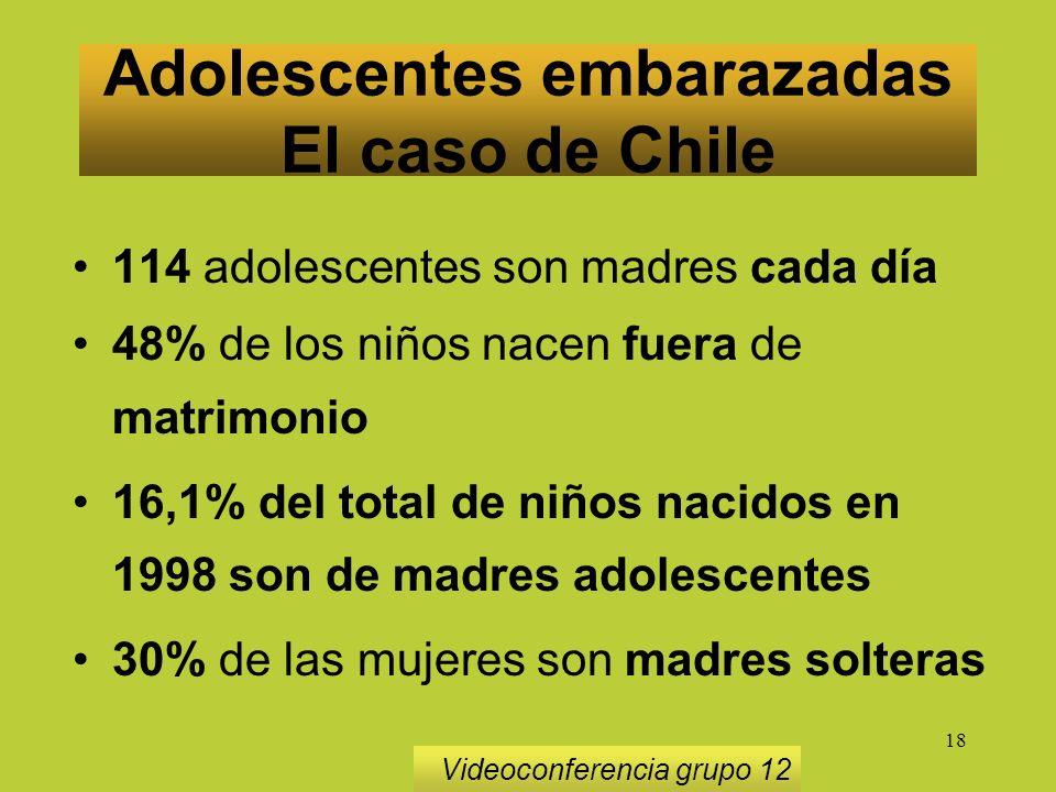 18 Adolescentes embarazadas El caso de Chile Videoconferencia grupo 12 114 adolescentes son madres cada día 48% de los niños nacen fuera de matrimonio 16,1% del total de niños nacidos en 1998 son de madres adolescentes 30% de las mujeres son madres solteras