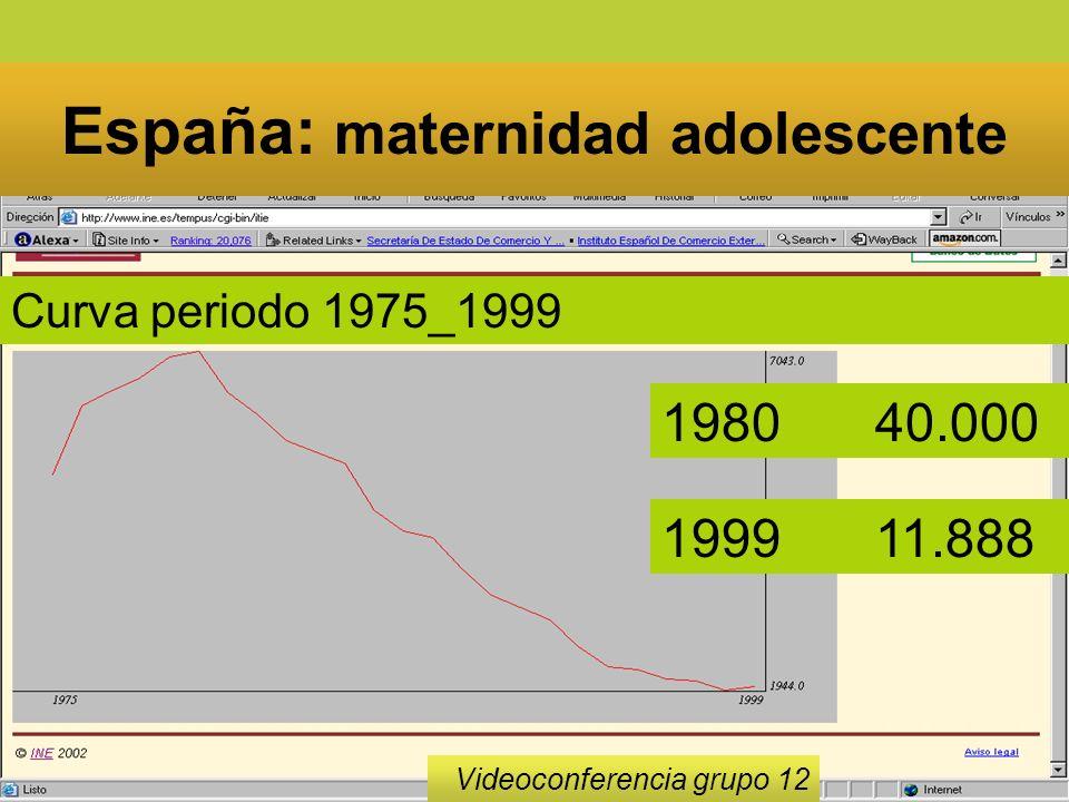 23 España: maternidad adolescente Videoconferencia grupo 12 198040.000 199911.888 Curva periodo 1975_1999