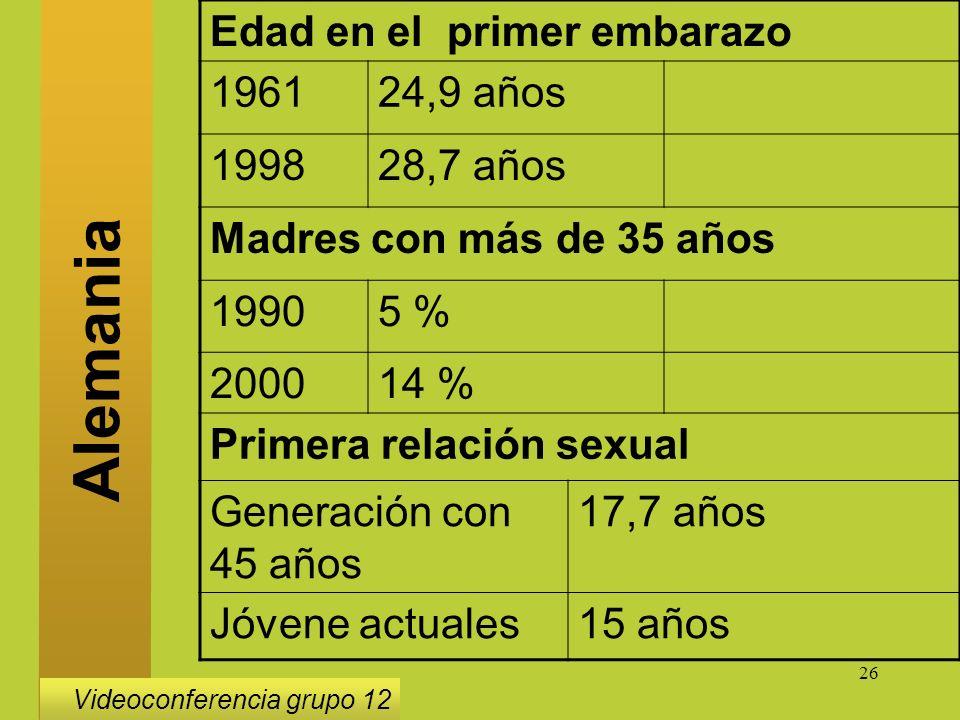 26 Edad en el primer embarazo 196124,9 años 199828,7 años Madres con más de 35 años 19905 % 200014 % Primera relación sexual Generación con 45 años 17,7 años Jóvene actuales15 años Alemania Videoconferencia grupo 12